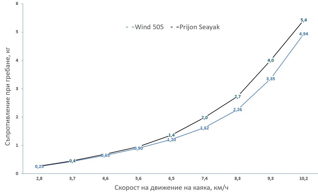 съпротивление при гребане Seayak vs WInd Solo