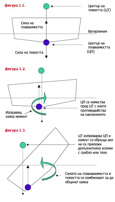 графика на стабилността на каяк